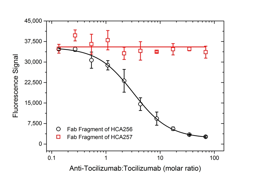 Tocilizumab Antibody   AbD21345_hIgG1 gallery image 5