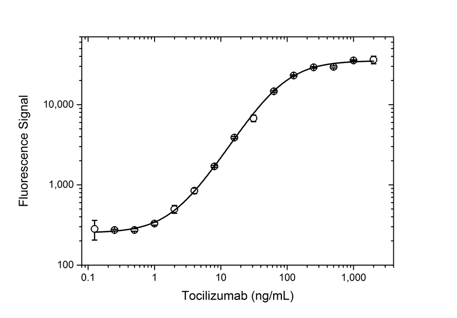 Tocilizumab Antibody   AbD21345_hIgG1 gallery image 3