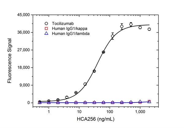 Tocilizumab Antibody | AbD21345_hIgG1 gallery image 2