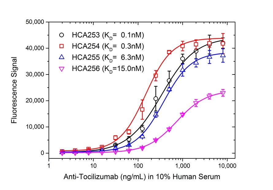 Tocilizumab Antibody   AbD21345_hIgG1 gallery image 4