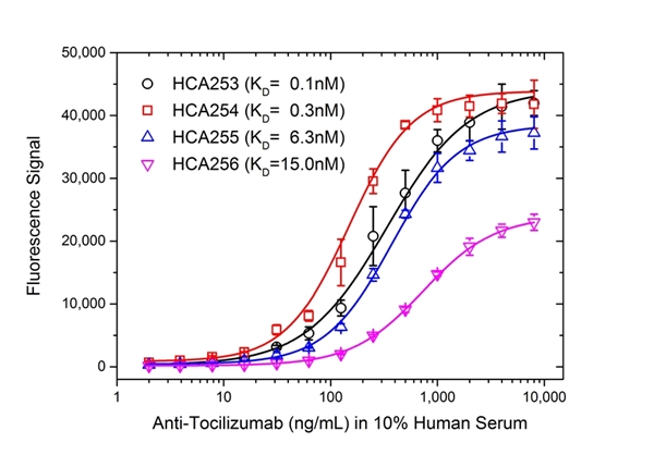 Tocilizumab Antibody | AbD21345_hIgG1 gallery image 4