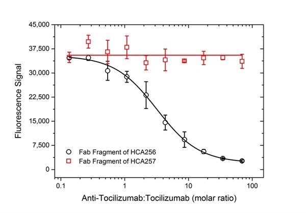 Tocilizumab Antibody | AbD21345_hIgG1 gallery image 5