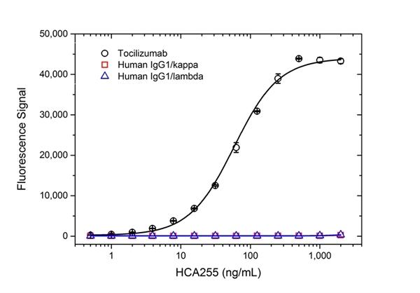 Tocilizumab Antibody | AbD21346_hIgG1 gallery image 2