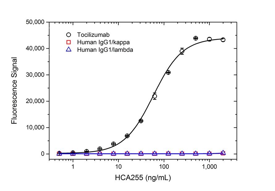 Tocilizumab Antibody   AbD21346_hIgG1 gallery image 2