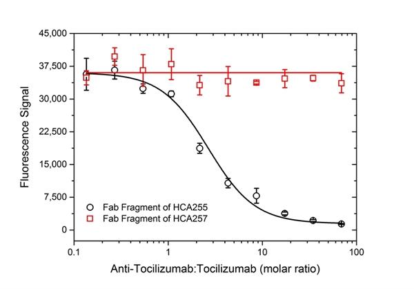 Tocilizumab Antibody | AbD21346_hIgG1 gallery image 5