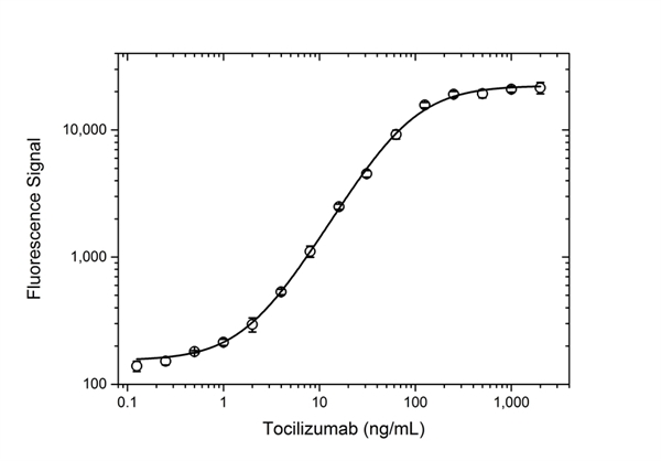 Tocilizumab Antibody | AbD21346_hIgG1 gallery image 3