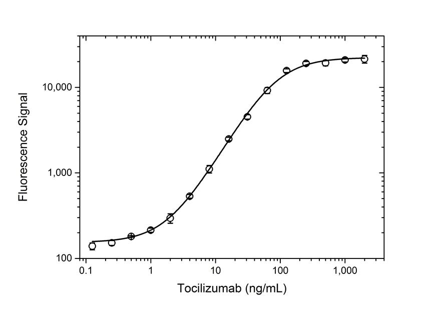 Tocilizumab Antibody   AbD21346_hIgG1 gallery image 3