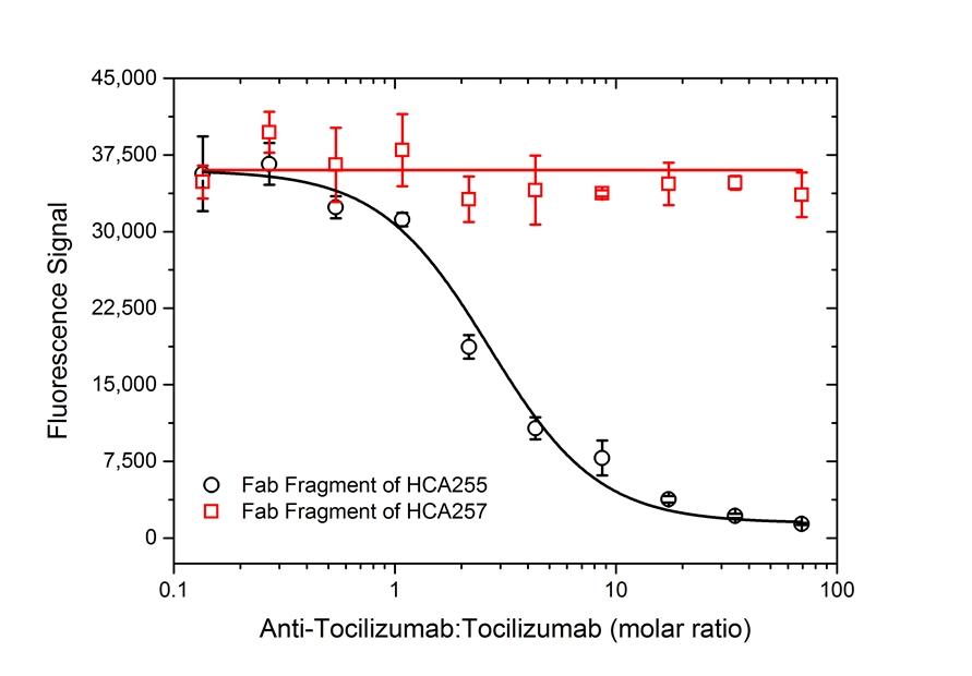 Tocilizumab Antibody   AbD21346_hIgG1 gallery image 5