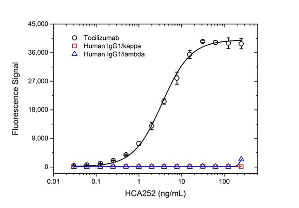 Tocilizumab Antibody | AbD21362 gallery image 2