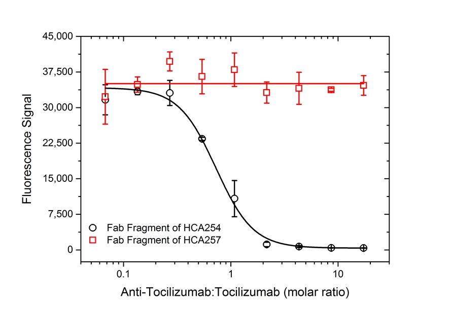 Tocilizumab Antibody | AbD21364_hIgG1 gallery image 5