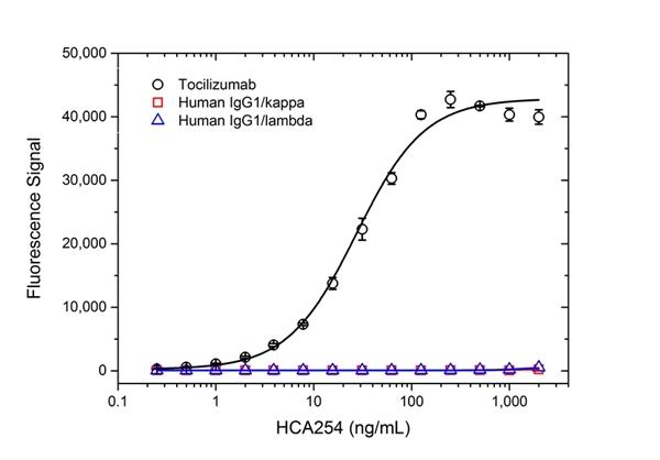 Tocilizumab Antibody | AbD21364_hIgG1 gallery image 2