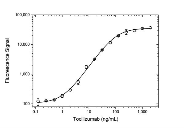 Tocilizumab Antibody | AbD21364_hIgG1 gallery image 3
