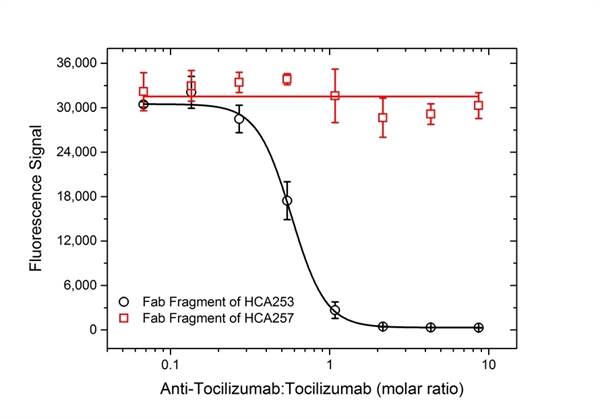 Tocilizumab Antibody | AbD22155_hIgG1 gallery image 4