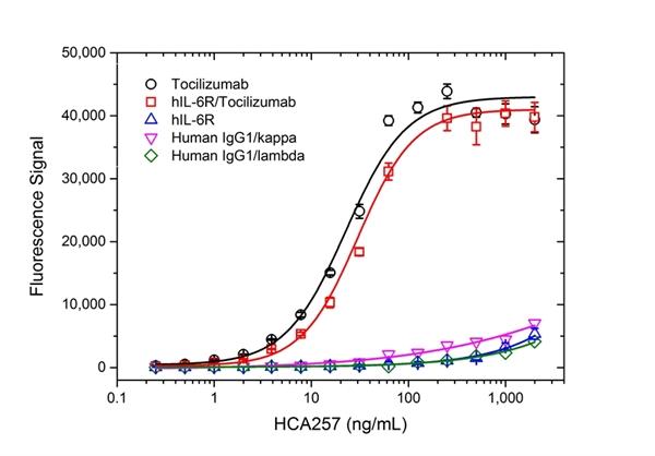 Tocilizumab Antibody | AbD22155_hIgG1 gallery image 2