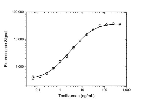 Tocilizumab Antibody | AbD22155_hIgG1 gallery image 3