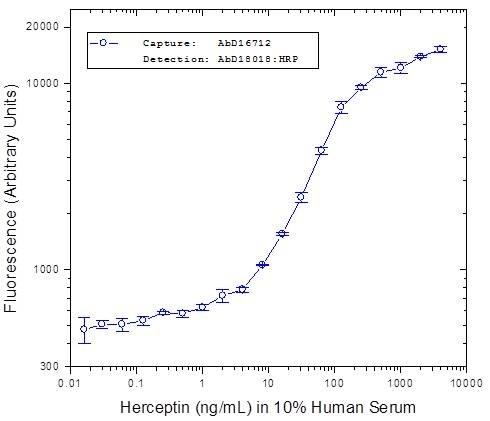 Trastuzumab Antibody | AbD16712 gallery image 1