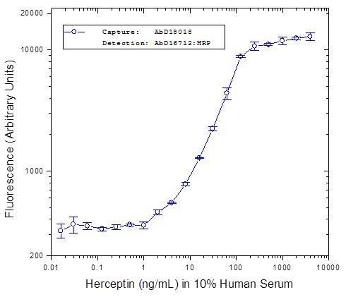 Trastuzumab Antibody | AbD16712 gallery image 2