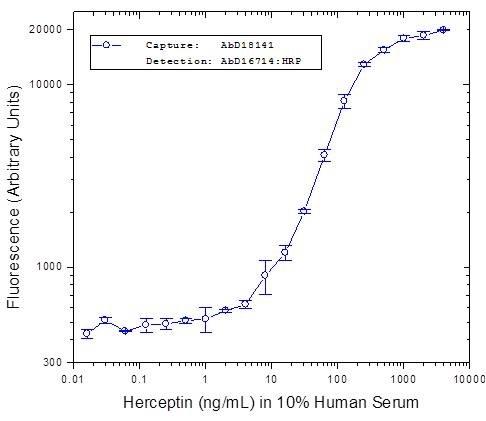 Trastuzumab Antibody | AbD16714 gallery image 1
