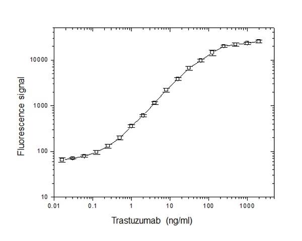 Trastuzumab Antibody | AbD18018 gallery image 1