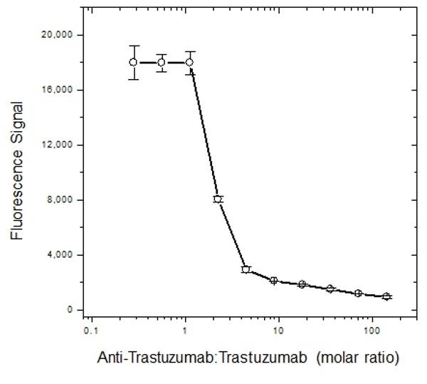 Trastuzumab Antibody | AbD18018 gallery image 4
