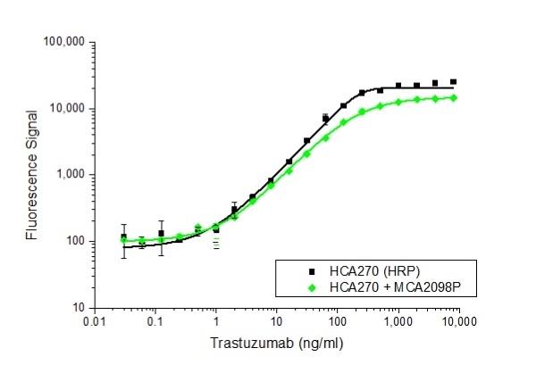 Trastuzumab Antibody | AbD18018_hIgG4Pro gallery image 1
