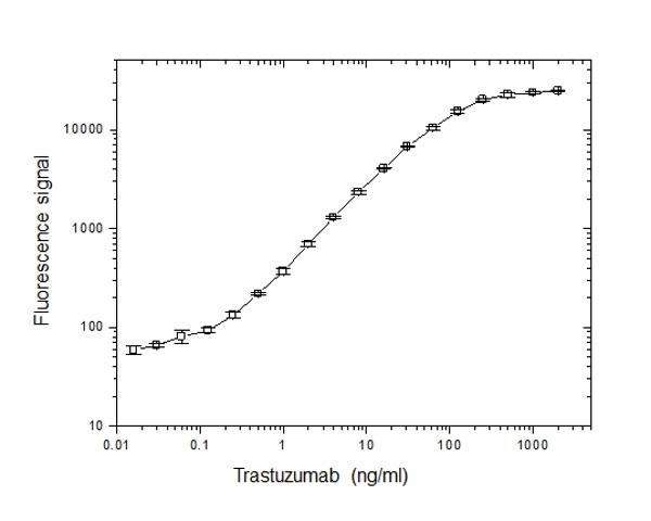 Trastuzumab Antibody | AbD18141 gallery image 2