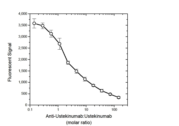Ustekinumab Antibody | 17829 gallery image 2