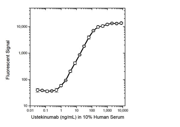 Ustekinumab Antibody | 17829 gallery image 3