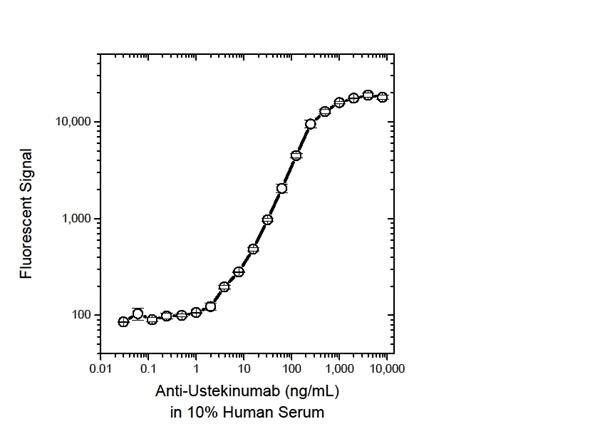 Ustekinumab Antibody | 17829-hIgG1 gallery image 2