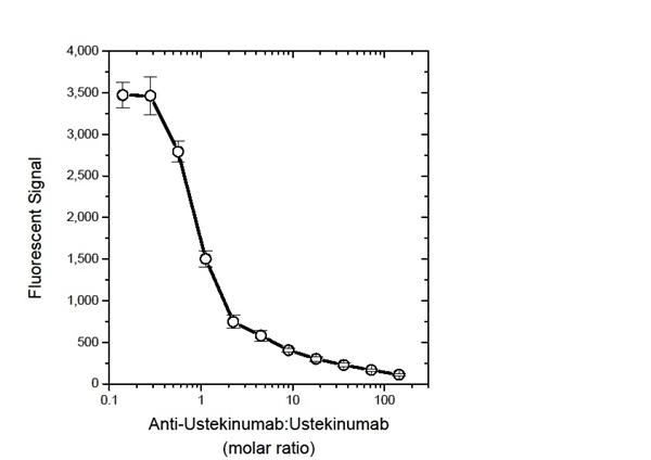 Ustekinumab Antibody | 18334 gallery image 2