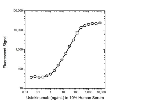 Ustekinumab Antibody | 18334 gallery image 3