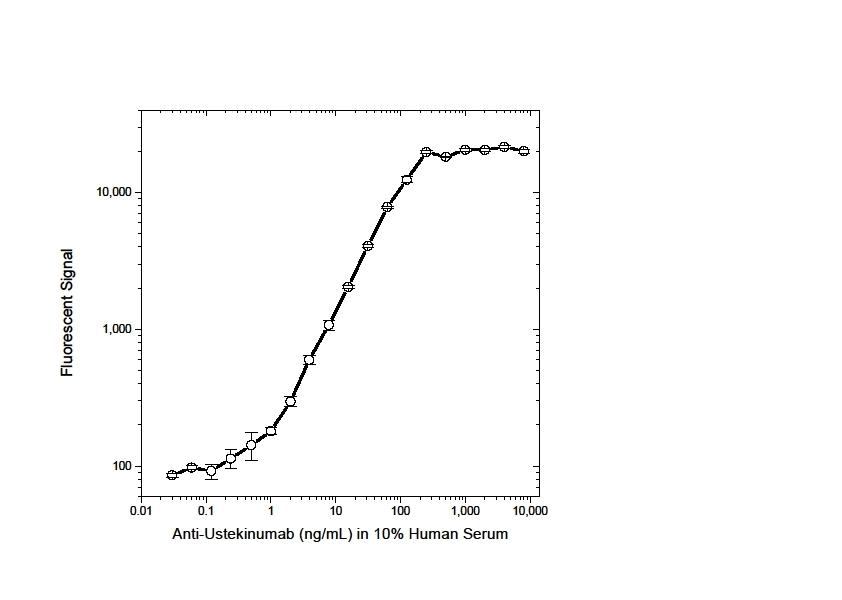 Ustekinumab Antibody   AbD17827_hIgG1 gallery image 3