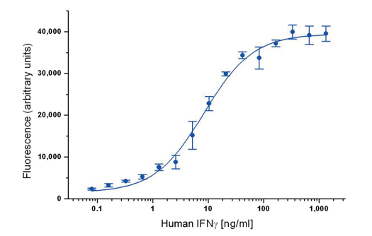Indirect sandwich ELISA for human interferon gamma